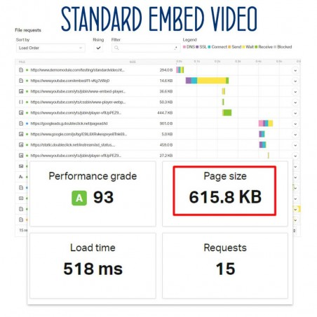Light and Responsive YouTube Embeds